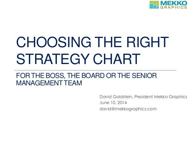 David Goldstein, President Mekko Graphics June 10, 2014 david@mekkographics.com CHOOSING THE RIGHT STRATEGY CHART FOR THE ...