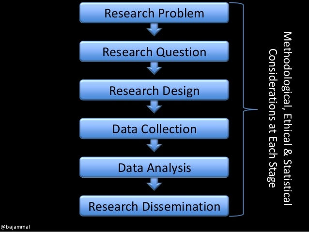 * defining the goal of your research, * identifying objectives, * refining and refining it some more and * refining it eve...