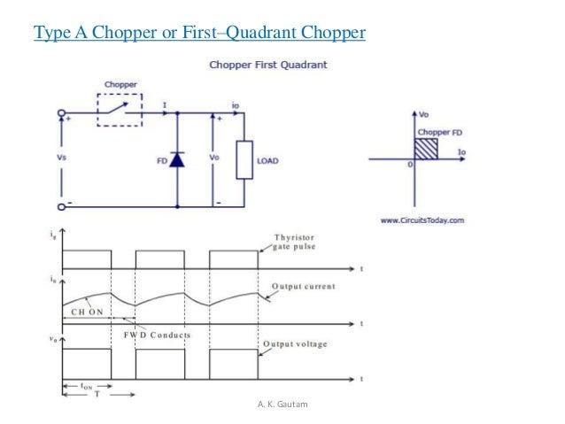 Type A Chopper or First–Quadrant ChopperA. K. Gautam