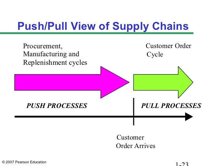 manufacturing supply chain thesis