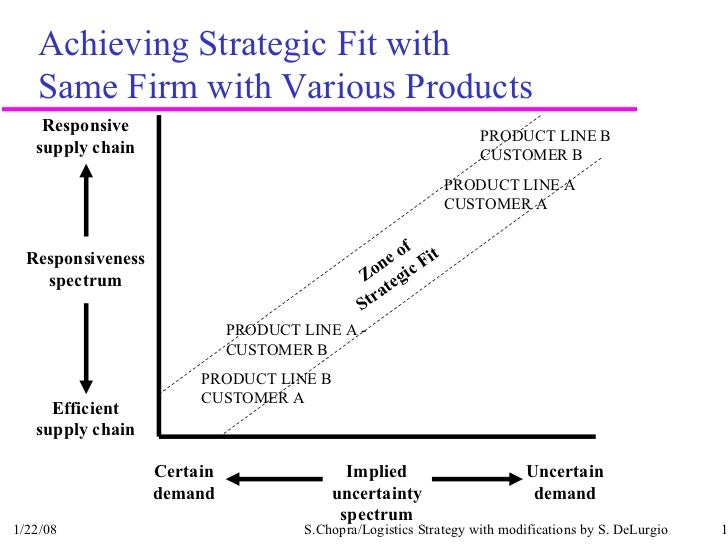 strategic fit Strategic fit proctor and gamble 2 introduction strategic management is a key component of effective management that any given company requires through strategic management, the company in question is able to maximize its capital and minimize the sources of losses.
