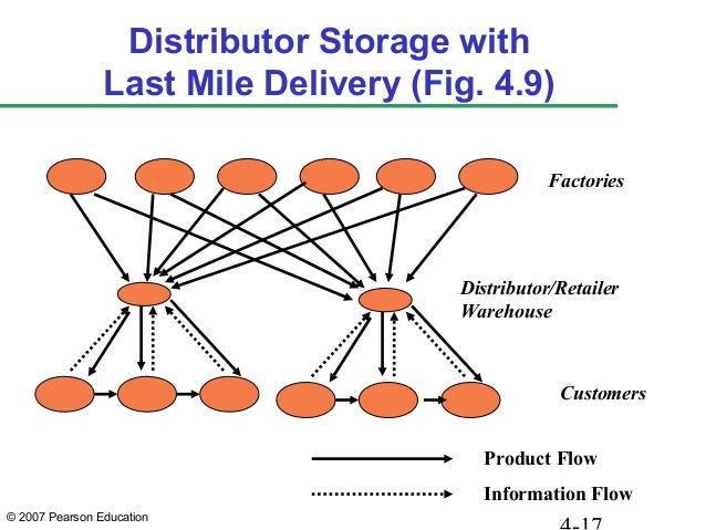 ... Storage By Distributor/Retailer; 17.