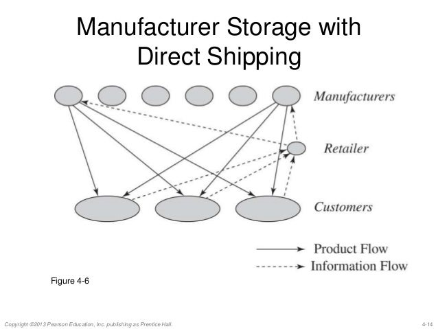Supply Chain Management chap 4