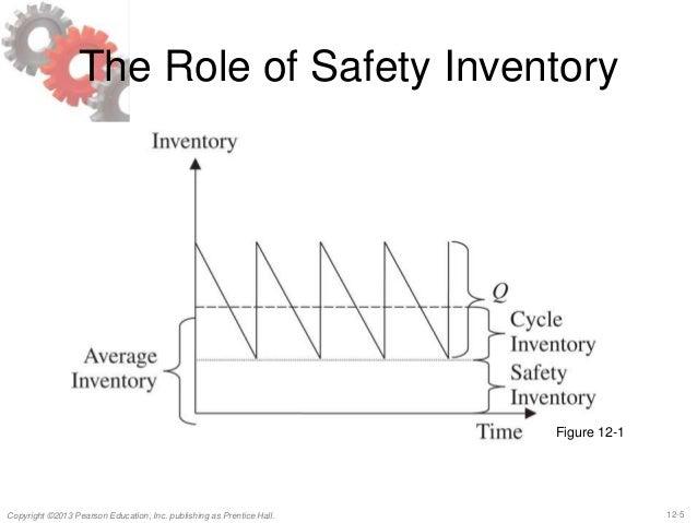 Supply Chain Management chap 12