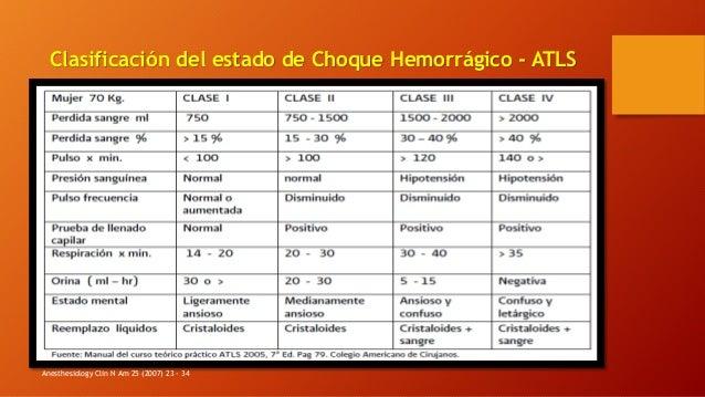 Clasificación del estado de Choque Hemorrágico - ATLS Anesthesiology Clin N Am 25 (2007) 23 - 34
