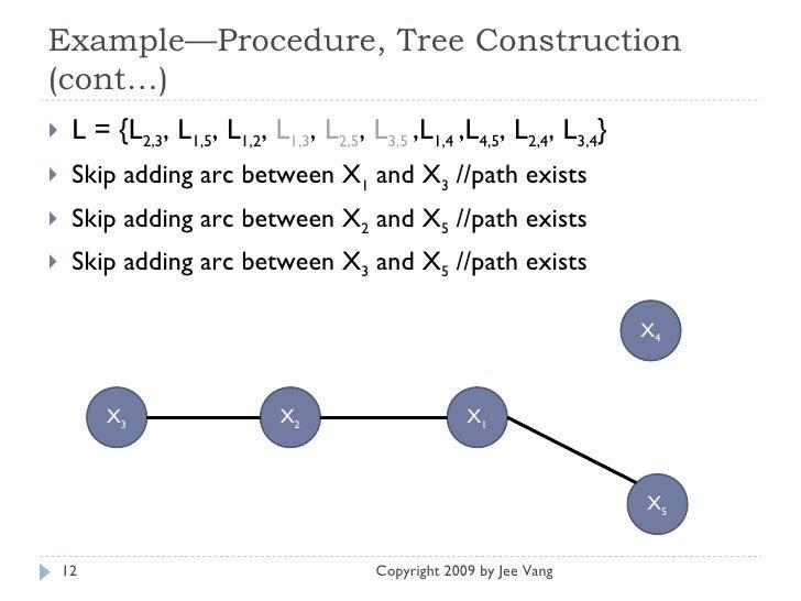 Example—Procedure, Tree Construction (cont…) <ul><li>L = {L 2,3 , L 1,5 , L 1,2 ,  L 1,3 ,  L 2,5 ,  L 3,5   ,L 1,4  ,L 4,...