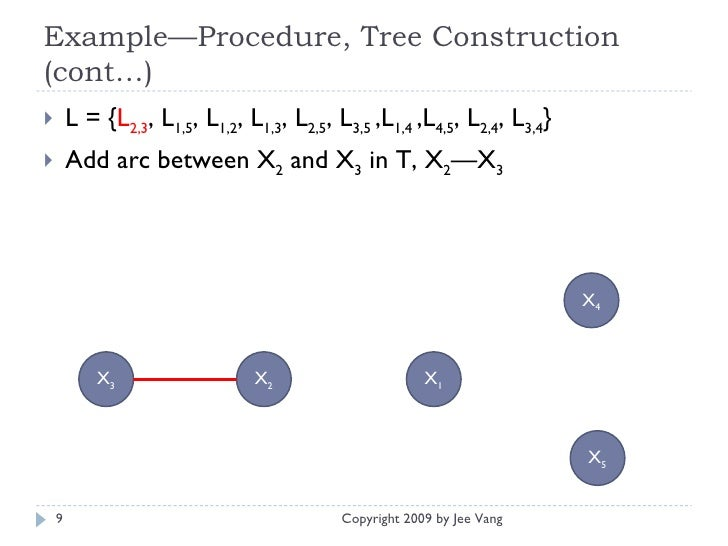 Example—Procedure, Tree Construction (cont…) <ul><li>L = { L 2,3 , L 1,5 , L 1,2 , L 1,3 , L 2,5 , L 3,5  ,L 1,4  ,L 4,5 ,...