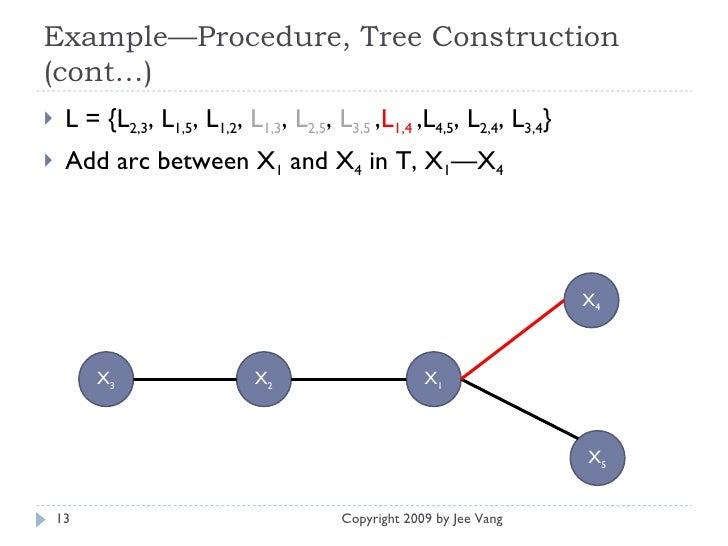 Example—Procedure, Tree Construction (cont…) <ul><li>L = {L 2,3 , L 1,5 , L 1,2 ,  L 1,3 ,  L 2,5 ,  L 3,5   , L 1,4   ,L ...