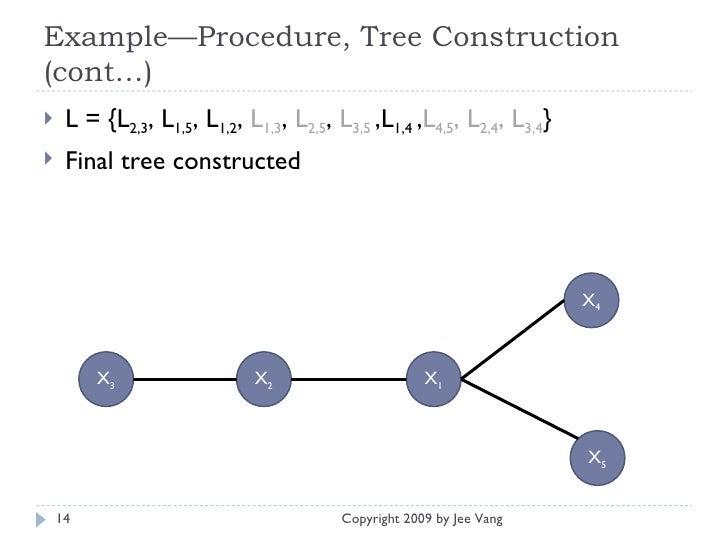 Example—Procedure, Tree Construction (cont…) <ul><li>L = {L 2,3 , L 1,5 , L 1,2 ,  L 1,3 ,  L 2,5 ,  L 3,5   ,L 1,4  , L 4...