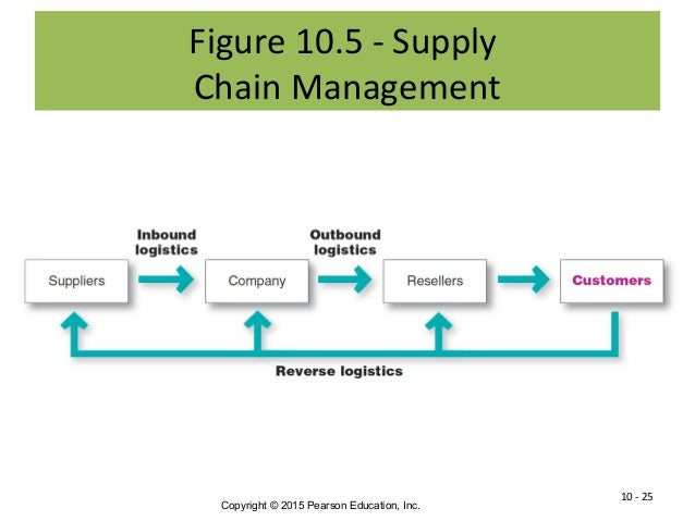 implementing the leagile supply chain Chain leagile supply chain customised leagile supply chain market winner quality cost availability lead time market qualifiers (a) cost (b) availability (c) lead time.