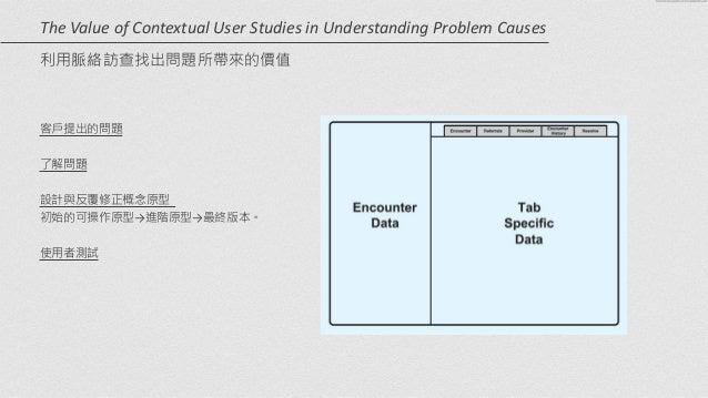 客戶提出的問題   ! 了解問題   ! 設計與反覆修正概念原型    初始的可操作原型→進階原型→最終版本。   ! 使用者測試 The  Value  of  Contextual  User  Stud...
