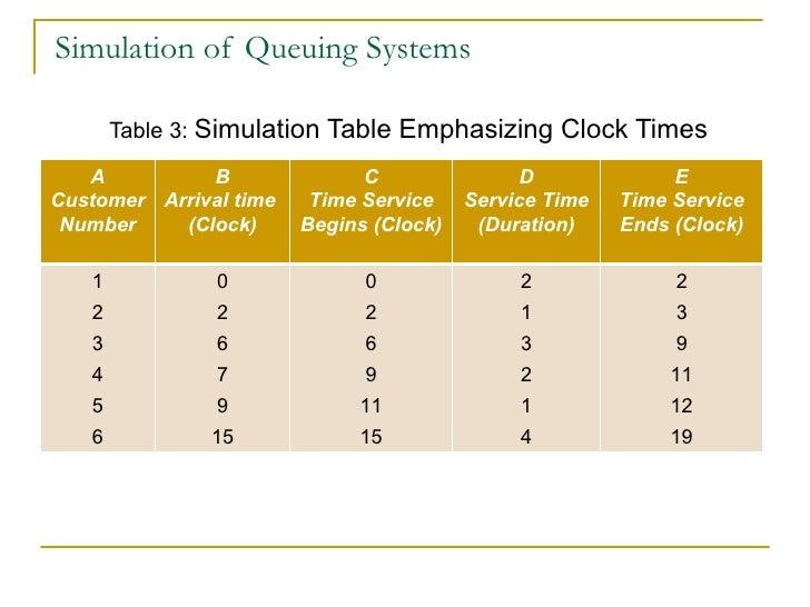 Chp  2 simulation examples
