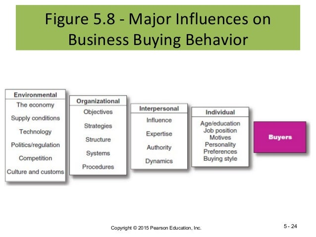 buying behaviour of customers Studying customer behavior in retail stores 173 and educational status, occupation, re-ligion, nationality origin, and so on both consumption and buying behavior are.