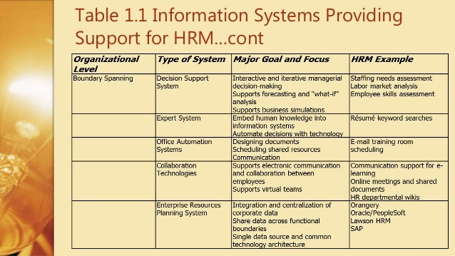 table 11 information systems providing support for hrmcont - Lawson Hris System