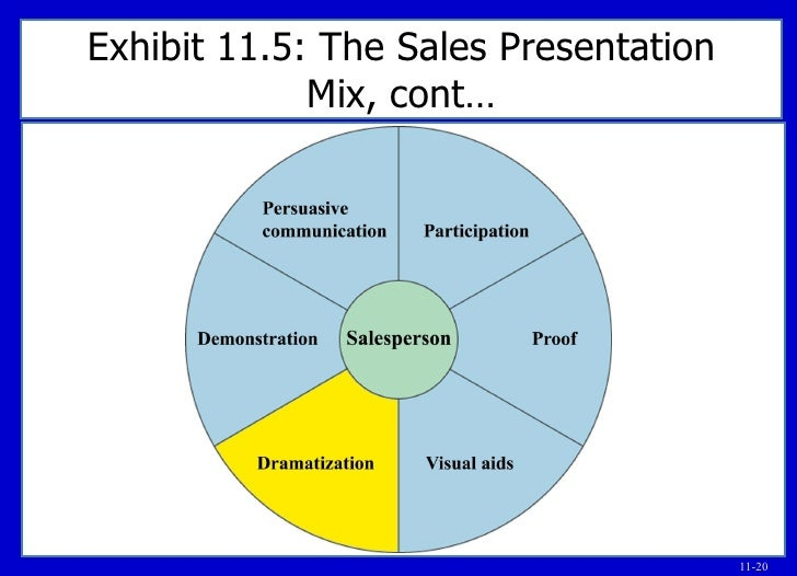 Chp 11 Great Sales Presos ppt – Sales Presentation