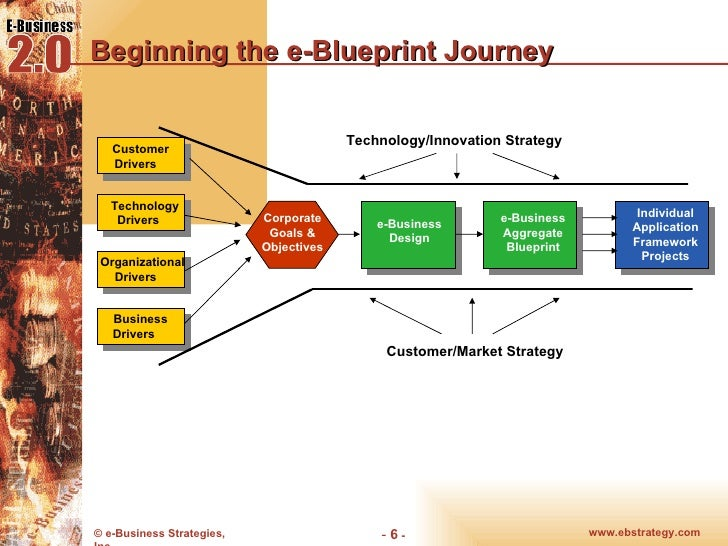 Chp13 e blueprint you are here 6 beginning the e blueprint journey e business design malvernweather