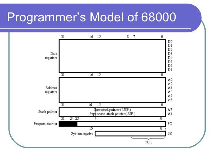 chp1 68000 microprocessor copy rh slideshare net SMPS Block Diagram Block Diagram of Computer