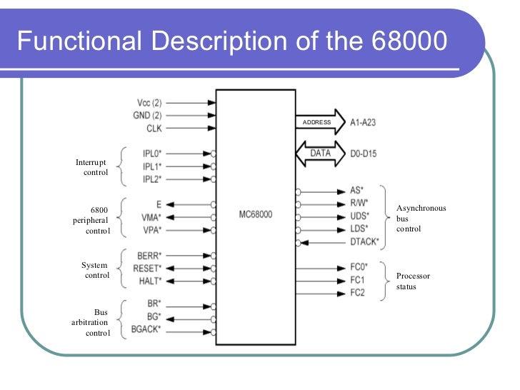 Chp1 68000 microprocessor copy