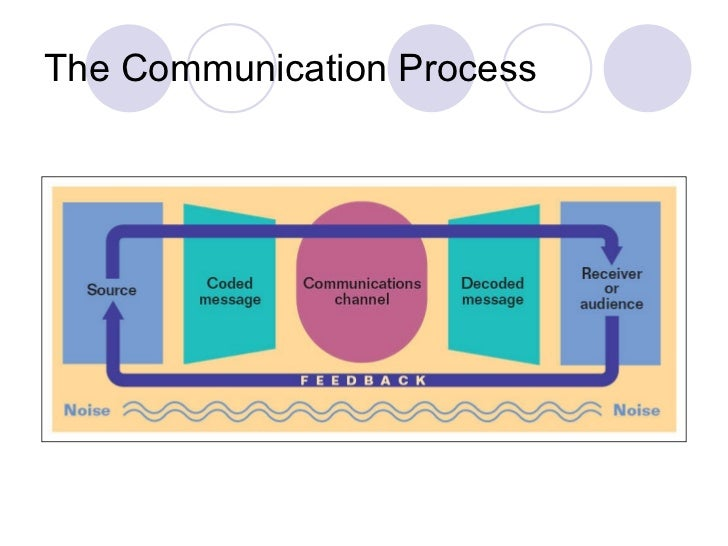the effectiveness of the communication process Learn about the main components of communication in the  you can increase the effectiveness of both your interpersonal communication and your workplace.