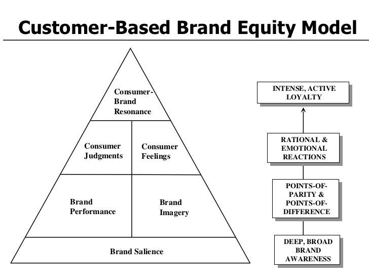 measuring customer based brand equity Development and application of an it artifact measuring customer based brand equity, via social media analytics.