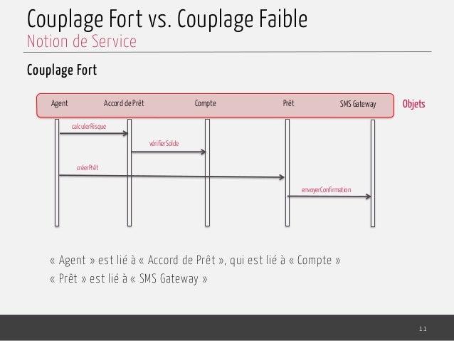 Couplage Fort vs. Couplage Faible Couplage Fort «Agent» est lié à «Accord de Prêt», qui est lié à «Compte» «Prêt» ...