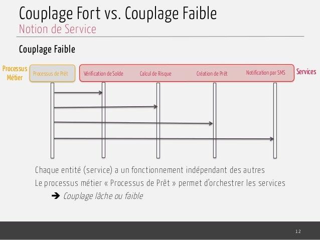 Couplage Fort vs. Couplage Faible Couplage Faible Chaque entité (service) a un fonctionnement indépendant des autres Le pr...