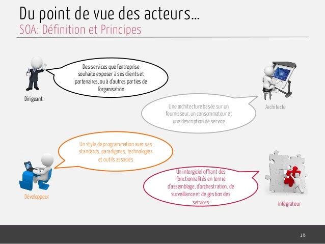 Du point de vue des acteurs… 16 SOA: Définition et Principes Dirigeant Architecte Développeur Intégrateur Des services que...