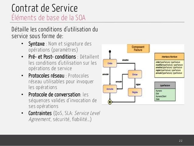 Contrat de Service Détaille les conditions d'utilisation du service sous forme de: • Syntaxe : Nom et signature des opéra...