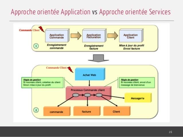 26 Approche orientée Application vs Approche orientée Services