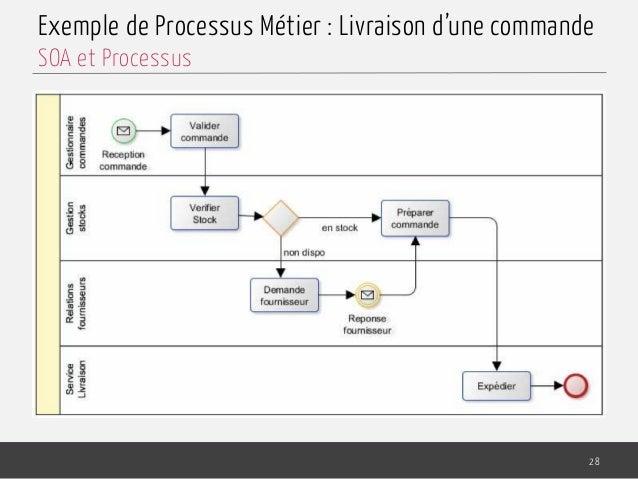 Exemple de Processus Métier : Livraison d'une commande 28 SOA et Processus