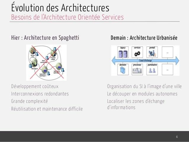 Évolution des Architectures 6 Organisation du SI à l'image d'une ville Le découper en modules autonomes Localiser les zone...