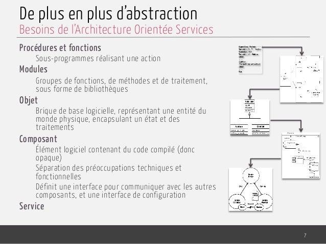 De plus en plus d'abstraction Procédures et fonctions Sous-programmes réalisant une action Modules Groupes de fonctions, d...