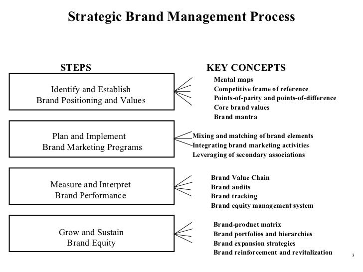 Sustainable Brands Innovation Open