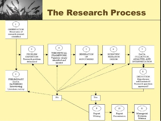 Research method for business by uma sekaran ppt   Google Docs Course Hero