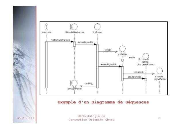 Chp4 - Diagramme de Séquence