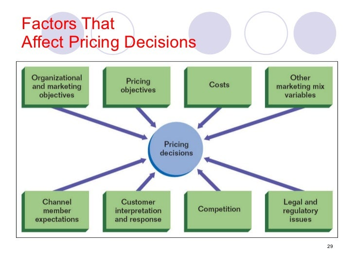external factors affecting pricing decision Pricing decision factors usually, external and internal factors, both are considered simultaneously in pricing decision the supply and demand of product plays an.