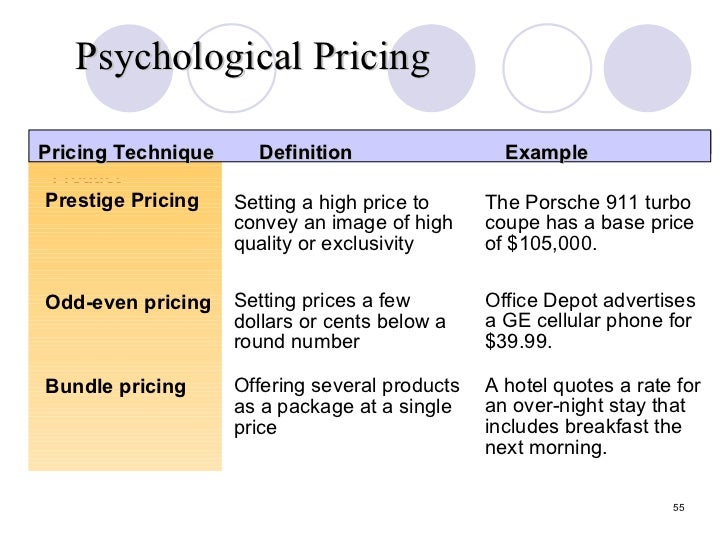 Definition of price penetration