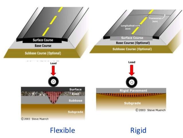 Flexible Rigid
