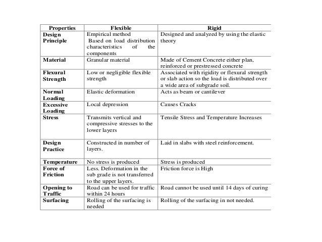 Properties Flexible Rigid Design Principle Empirical method Based on load distribution characteristics of the components D...