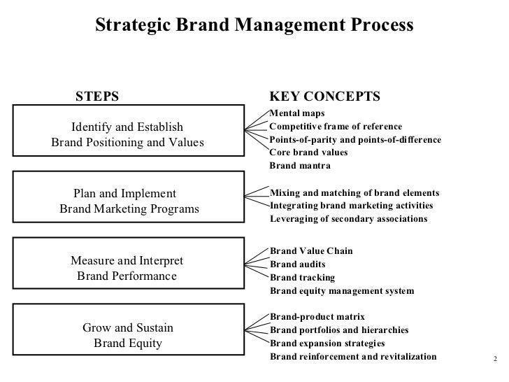 established brand in highly competitive indian market marketing essay Indian financial markets essay during the first year of pgdba i learnt how derivatives can play an important survival of manufacturing in an increasingly competitive market will depend on its ability to produce the we have now placed twitpic in an archived state indian financial markets essay.