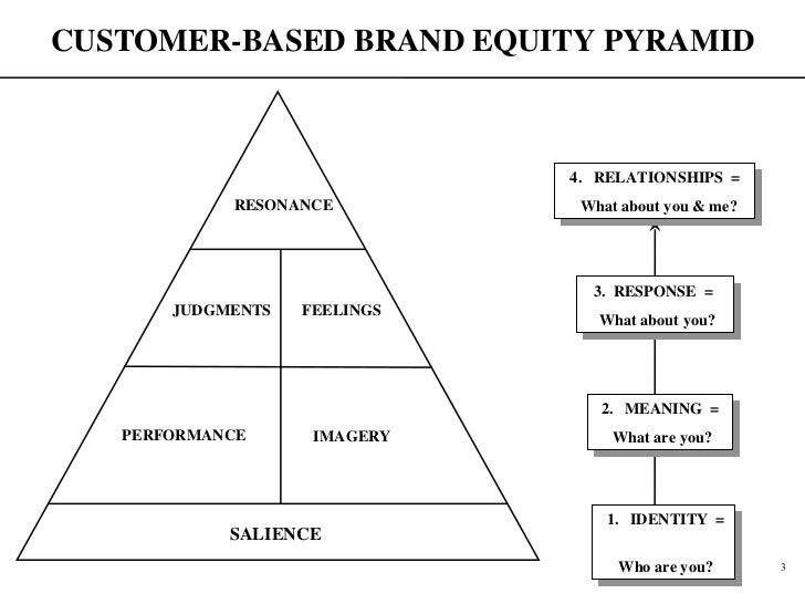 the customer based brand equity pyramid Concerning brand equity, and more specifically customer-based brand equity   in keller's (2001) pyramid, brand loyalty assumes top priority and alludes to the.