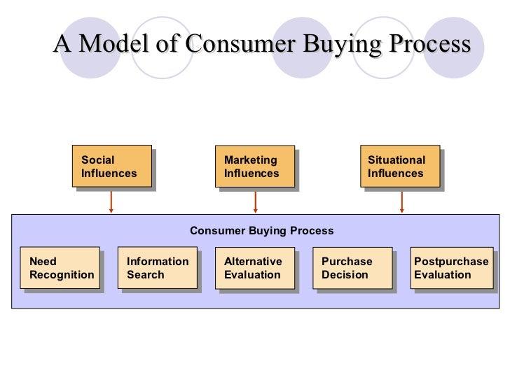 Chp 7 online customer behavior