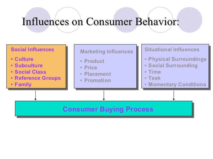 Online customer behaviour