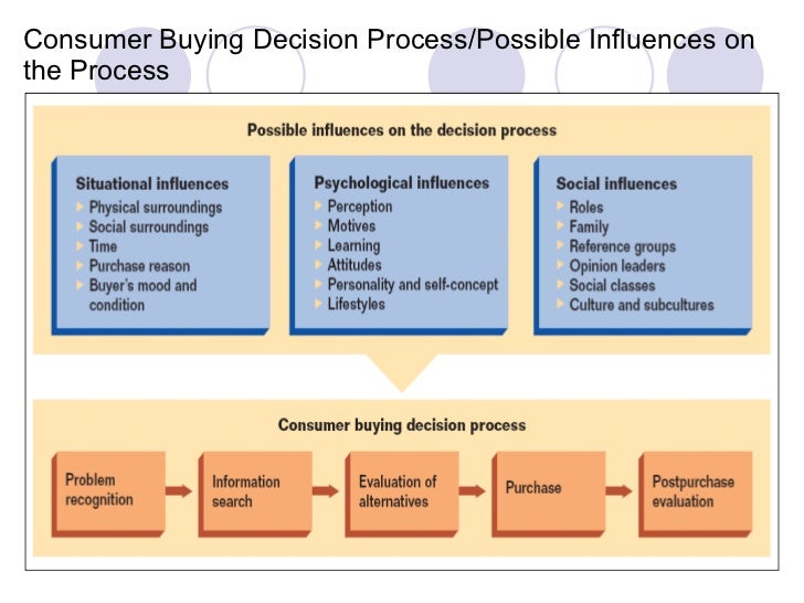 the buying decisions of 'consumers' on