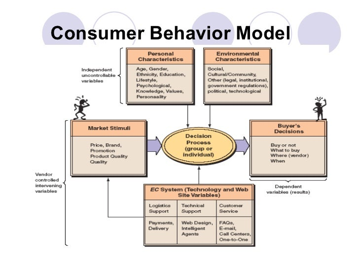 Analysis of consumer decision making process essay