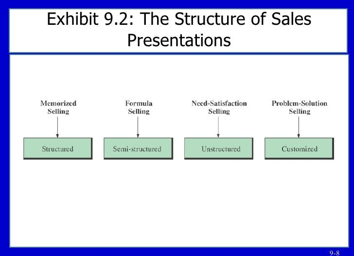 8+ Sample Sales Presentations