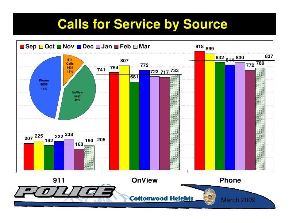 Calls for Service by Source Sep         Oct     Nov         Dec      Jan      Feb         Mar                 918 899     ...