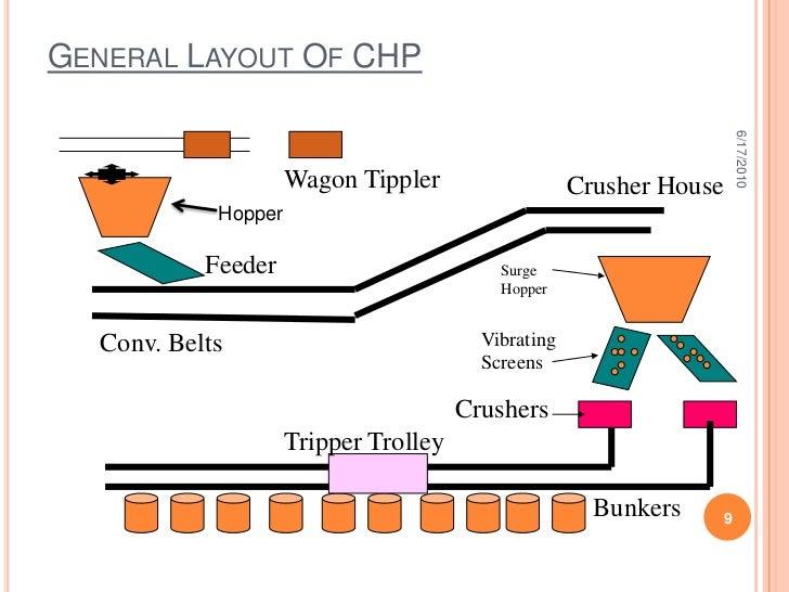 coal handling plant   chp