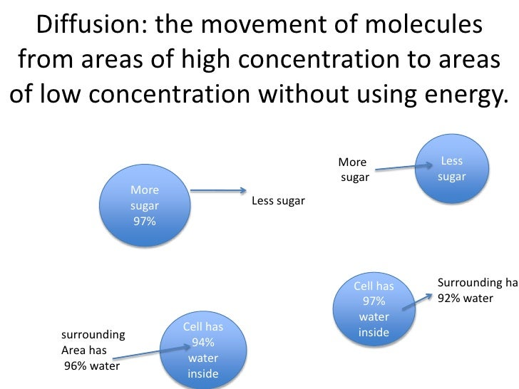 Diffusion: the movement of molecules from areas of high concentration to areasof low concentration without using energy.  ...