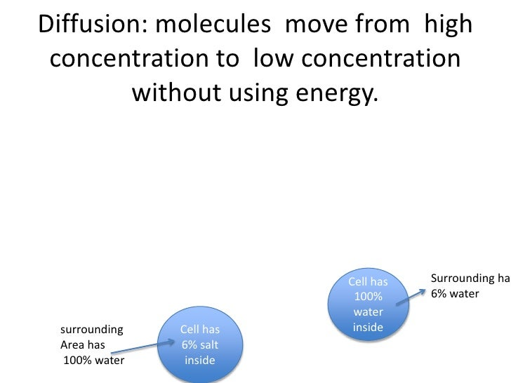 Diffusion: molecules move from high concentration to low concentration        without using energy.                       ...